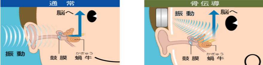 音を聴くということ