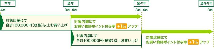 4月1日~3月31日のお買い上げ金額が10万円以上の方は翌年度からプレミアム会員